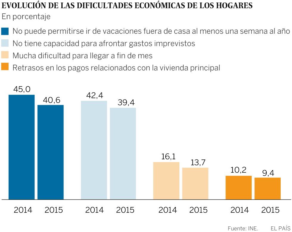 Gráfico: Dificultades en los hogares