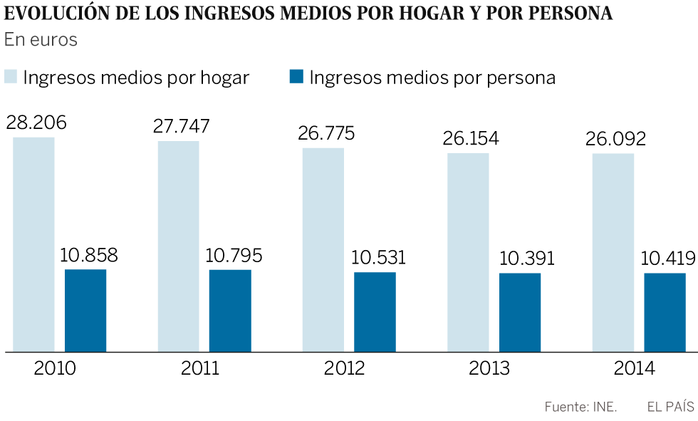 Gráfico: ingresos por hogar y persona