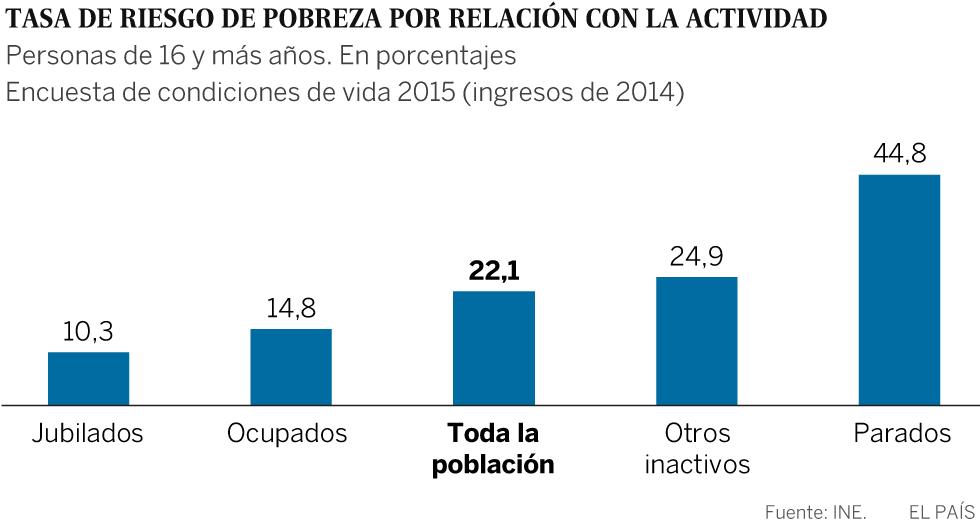 Gráfico: Pobreza y actividad