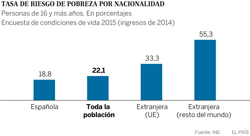 Gráfico: Pobreza y nacionalidad