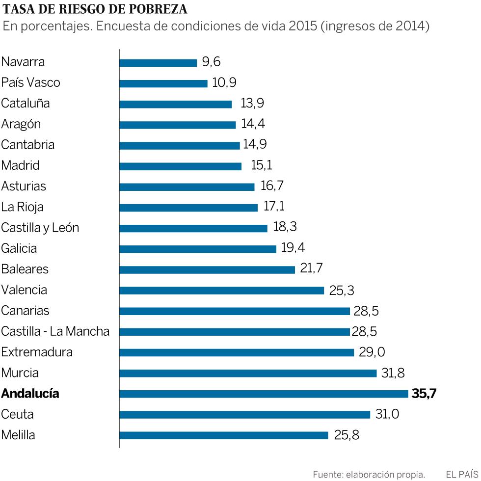 Gráfico: Pobreza por CCAA