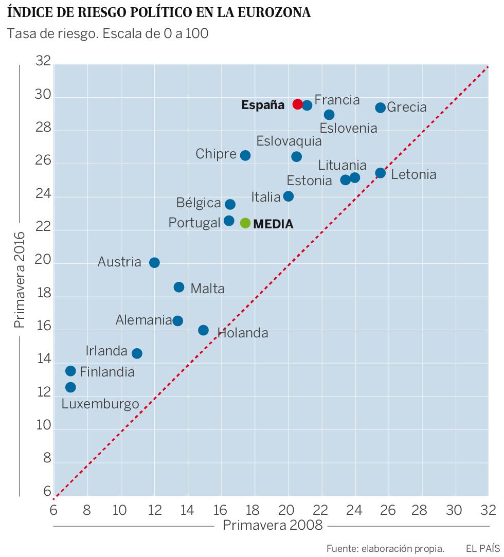 Índice de riesgo político en la Zona Euro, según el BCE
