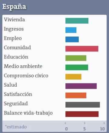 D nde se vive mejor la ocde calcula el ndice de - Ciudades con mejor calidad de vida en espana ...