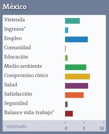 ¿Dónde se vive mejor? La OCDE calcula el índice de bienestar de los países