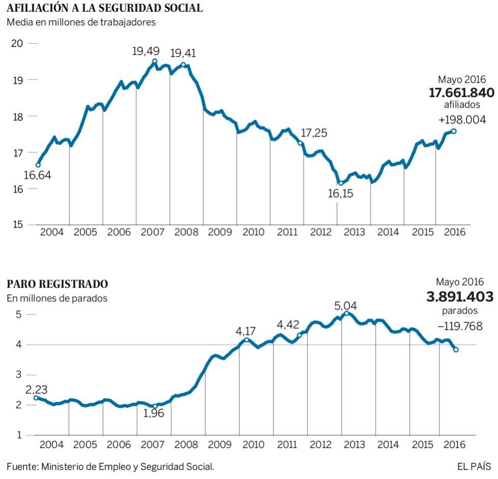 El paro registrado baja de los cuatro millones por primera vez en seis años