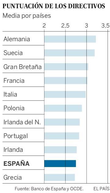 El Banco de España destaca la baja capacitación de los empresarios españoles
