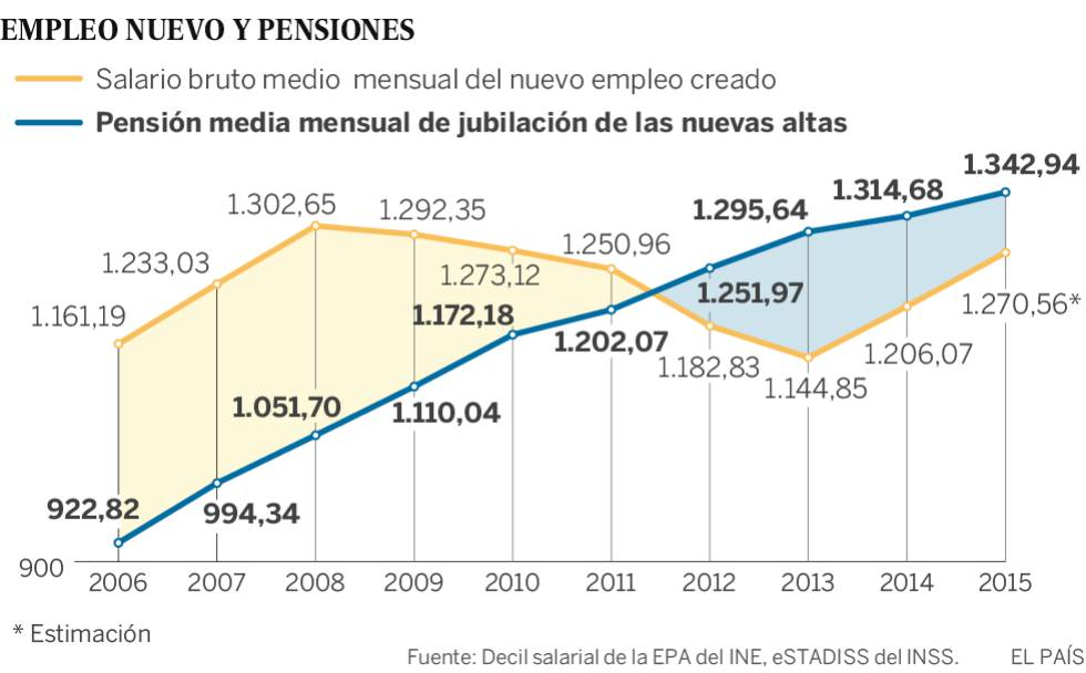 Los nuevos pensionistas cobran más que los recién contratados