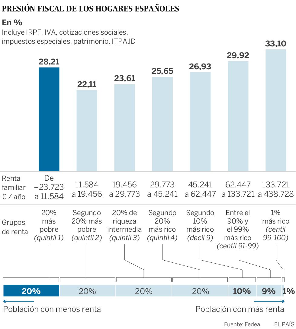 Presión fiscal de las familias por tramo de renta