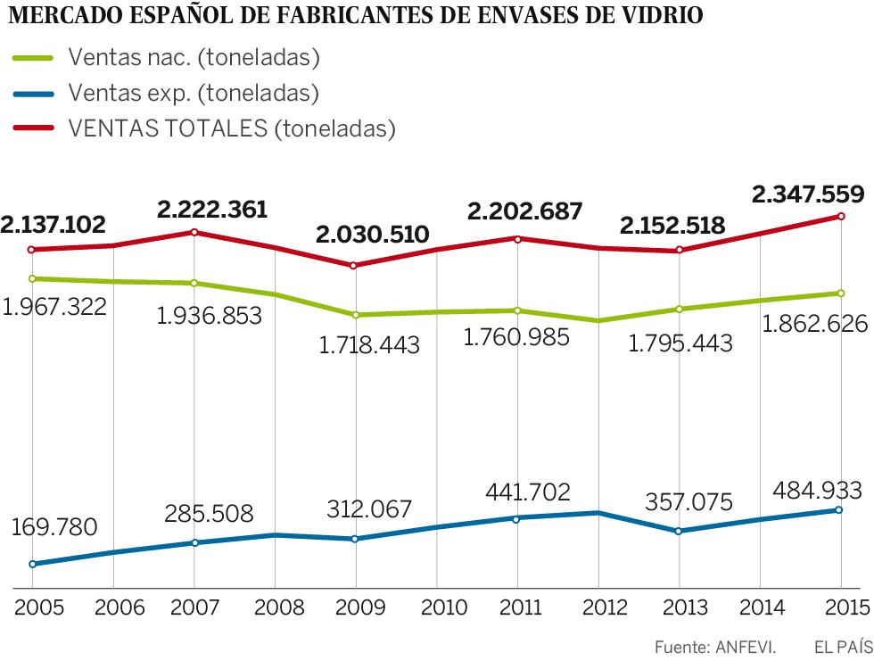 La industria del vidrio tiene cach econom a el pa s for Cuantas empresas hay en europa