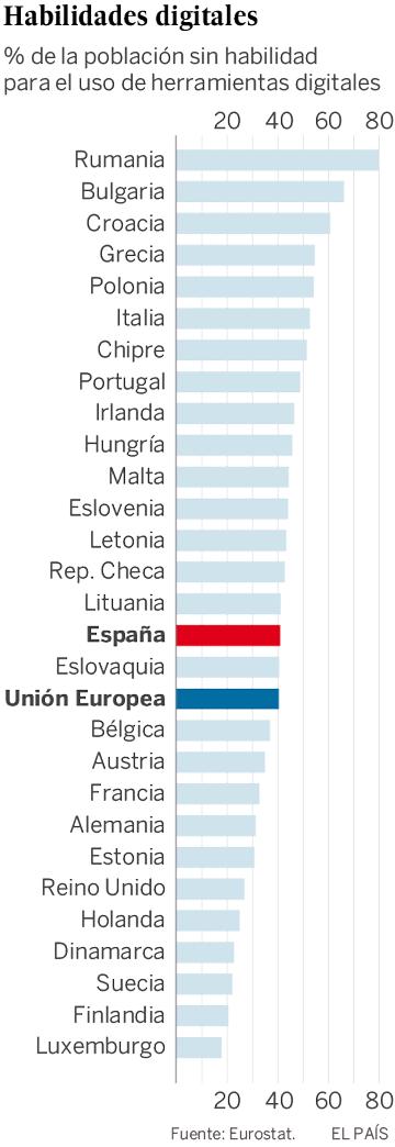 El 40% de las empresas europeas no encuentra trabajadores con el perfil adecuado
