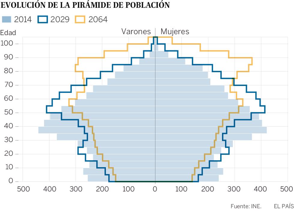 Evolución de la pirámide de población de España 2014-2064