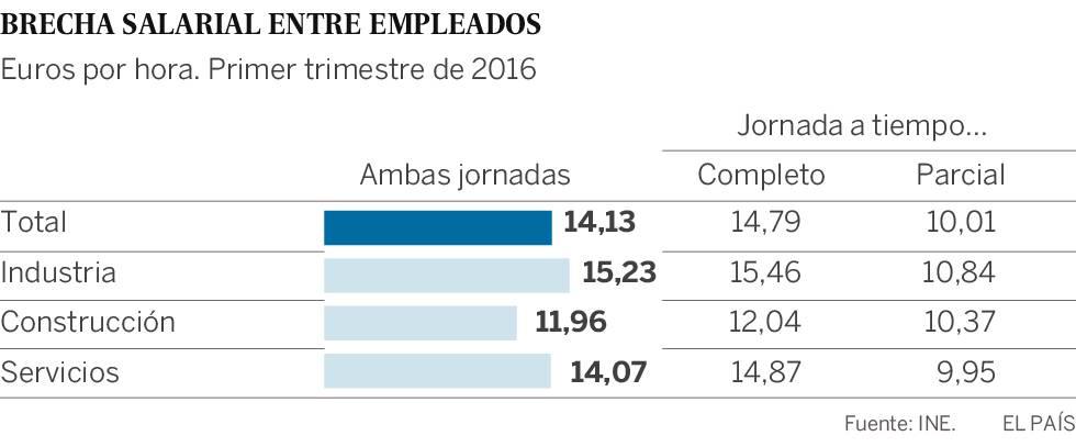 La brecha salarial entre empleados a tiempo completo y parcial es de 4,78 euros por hora
