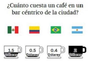 ¿Por qué Argentina es el país más caro de América Latina?
