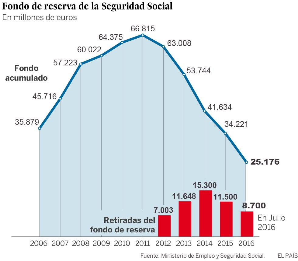 La Seguridad Social saca otros 8.700 millones del Fondo de Reserva