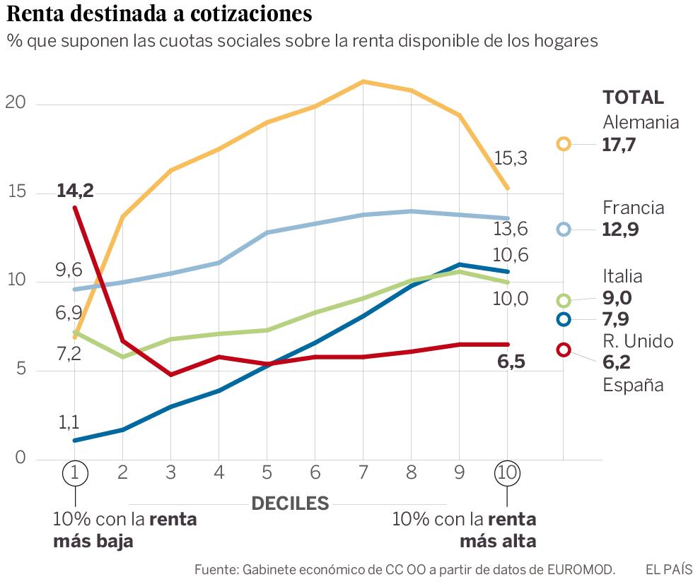 España paga las cotizaciones menos progresivas entre los grandes de Europa