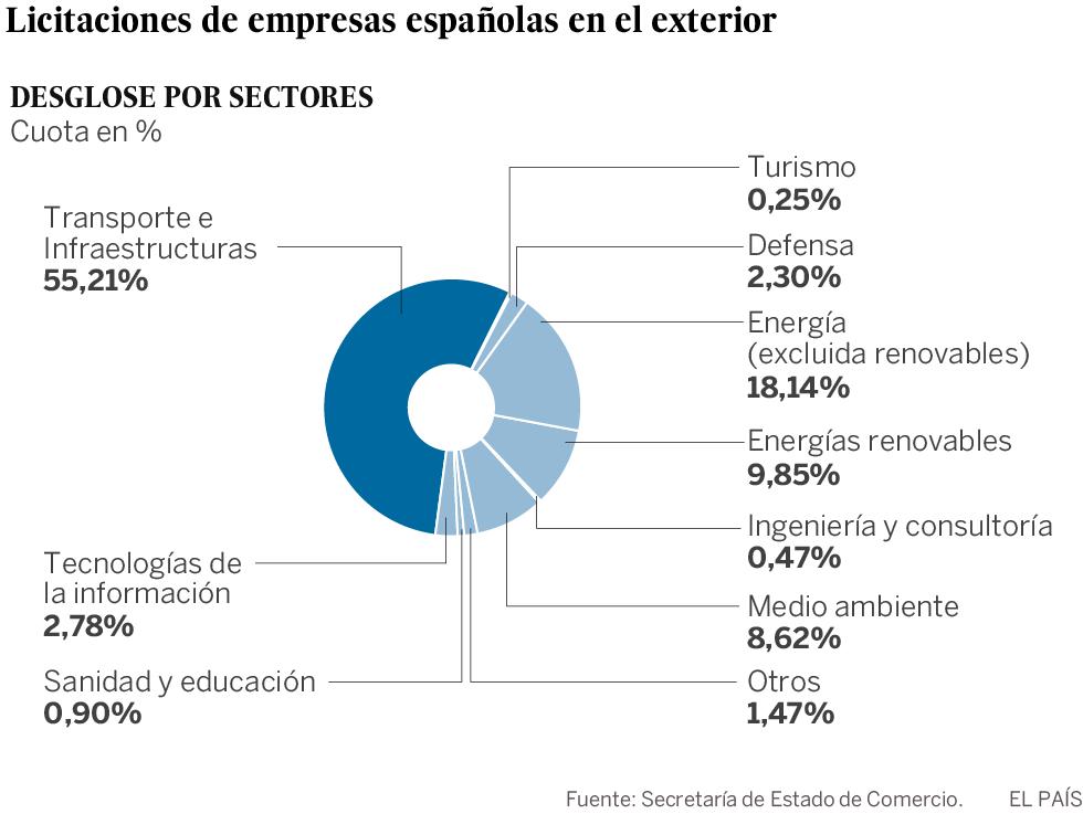 Las compañías españolas ganan concursos fuera por 55.000 millones
