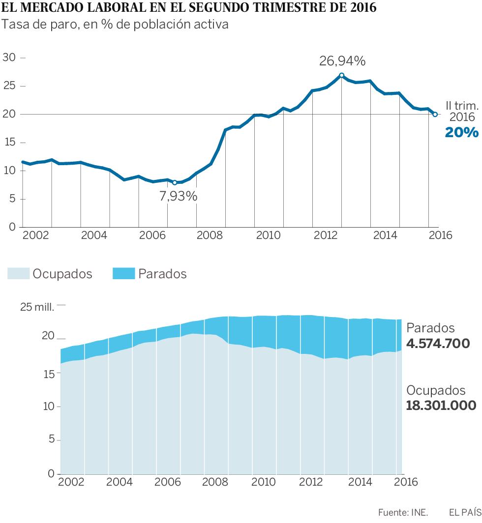 El paro cae al 20%, su menor nivel desde el verano de 2010