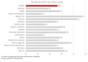 Baleares y Canarias, donde más creció el PIB en el segundo trimestre