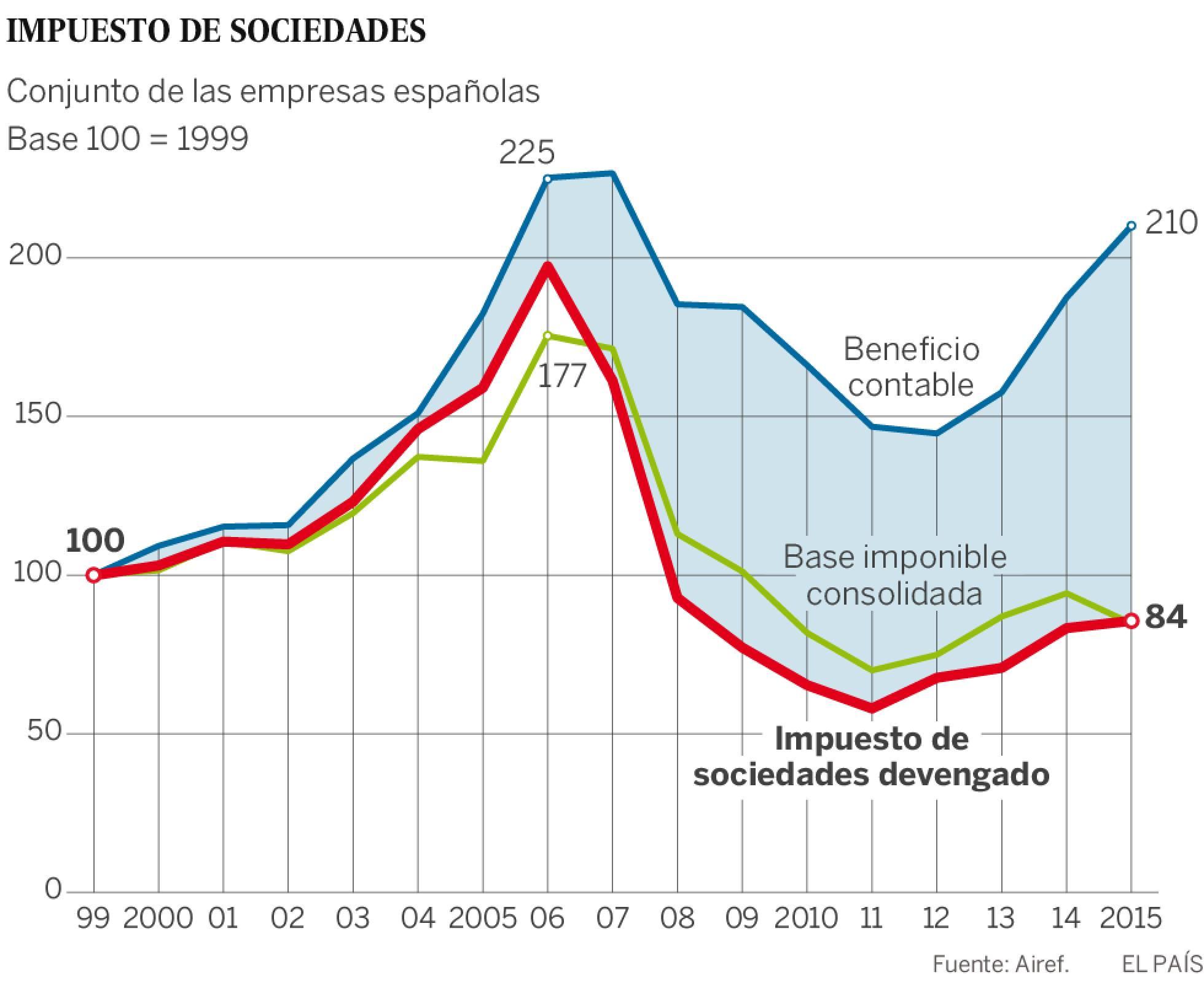 España: Impuestos de patrimonio, renta y sociedades. Presión clasista del capital. - Página 2 1470859513_230588_1470861338_sumario_normal_recorte1