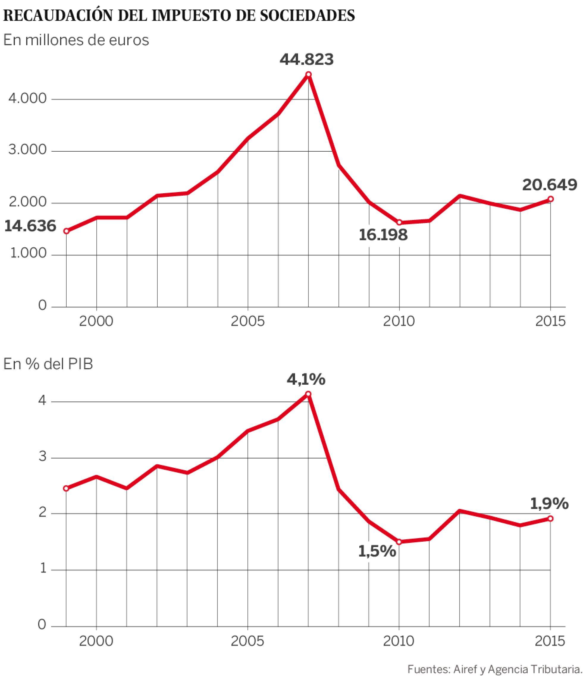 España: Impuestos de patrimonio, renta y sociedades. Presión clasista del capital. 1470859513_230588_1470861370_sumario_normal_recorte1