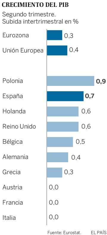 Italia se convierte en el nuevo enfermo económico de Europa