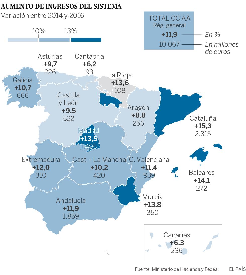 Cataluña, la más beneficiada de la mejora de los ingresos tributarios