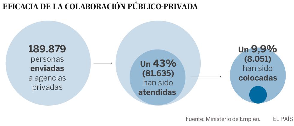 La colocación público-privada de parados, más eficiente que las oficinas de empleo