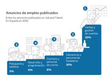 Comercial, el puesto de trabajo más ofrecido en Internet