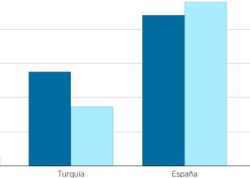 El turismo se desploma en los destinos de 'sol y playa' competidores de España