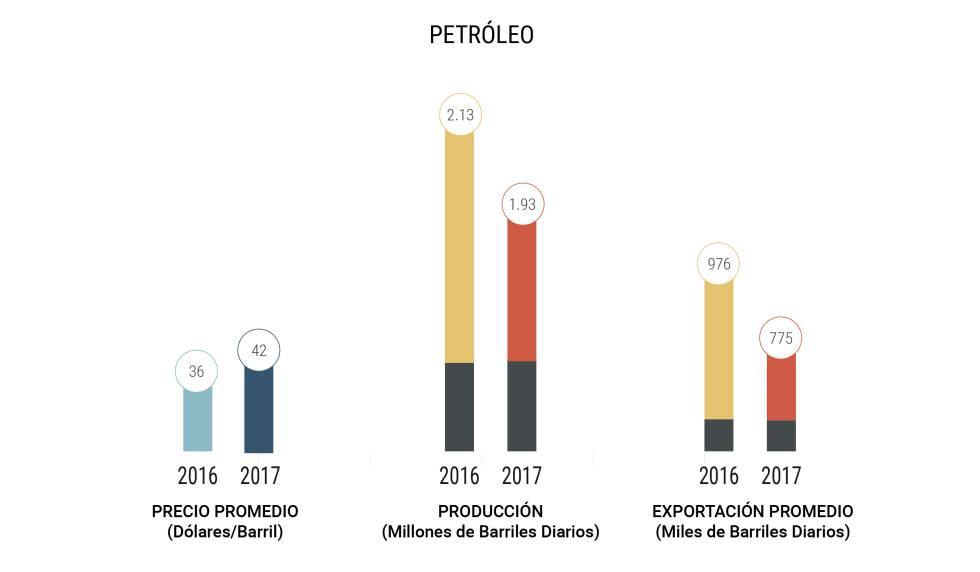 México dice adiós a la promesa de Peña Nieto de un crecimiento fuerte
