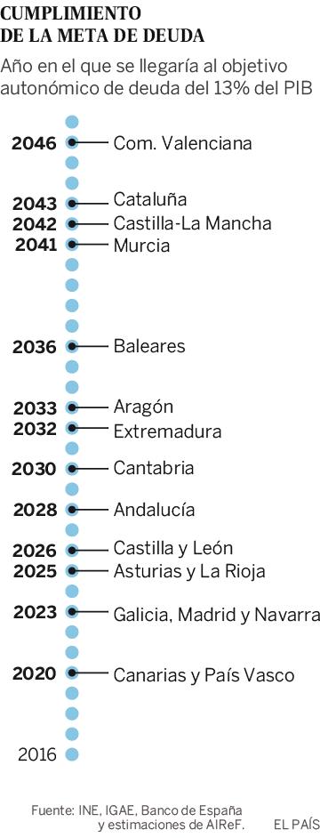 Cada español tendría que dedicar un año entero de trabajo para pagar la deuda pública