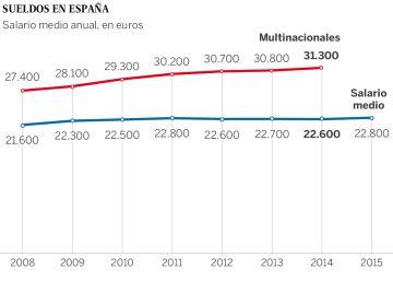 Los sueldos de las multinacionales resistieron en el último año de la devaluación salarial