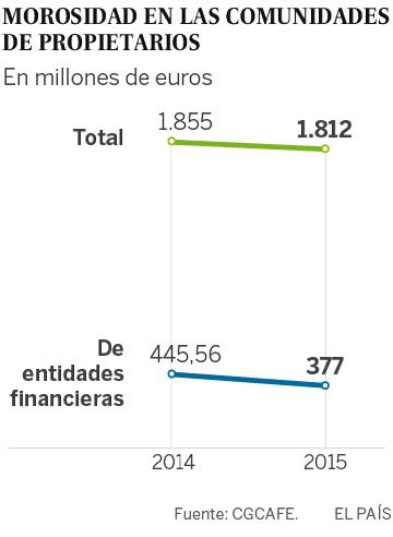 Los vecinos morosos deben 1.812 millones de euros en España