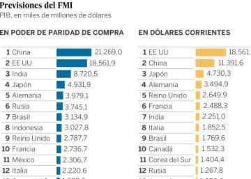 ¿Cuál es la mayor economía del mundo?