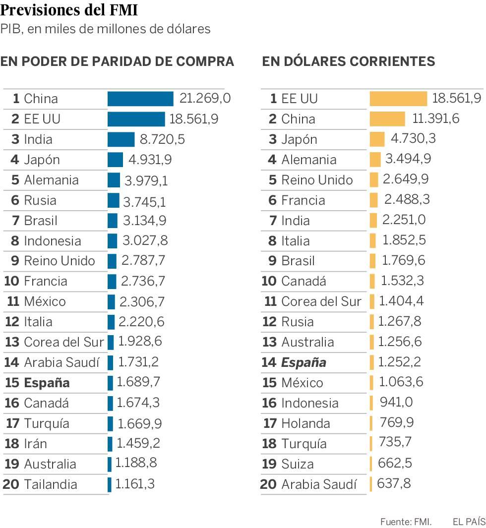 ¿China o Estados Unidos?¿Cuál es la mayor economía del mundo?