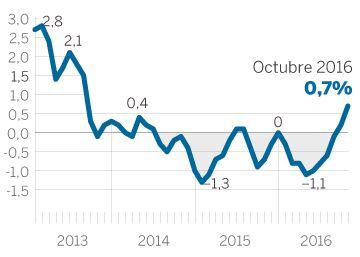 La inflación se sitúa en el 0,7%, el mayor nivel en más de tres años