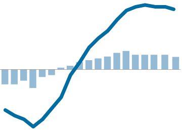 El crecimiento del PIB se modera al 0,7% en el tercer trimestre