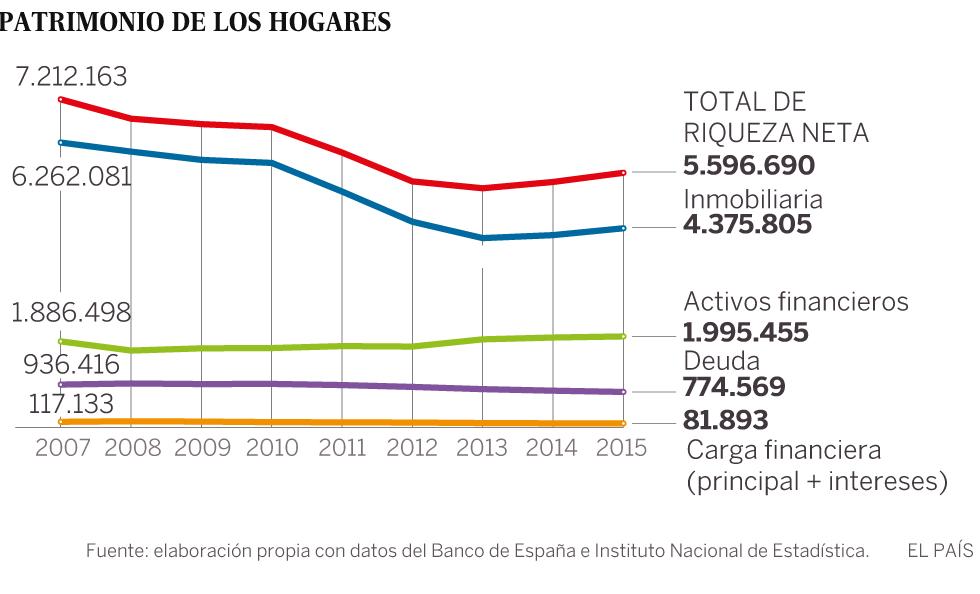 Las familias pierden 1,6 billones de euros de patrimonio con la crisis