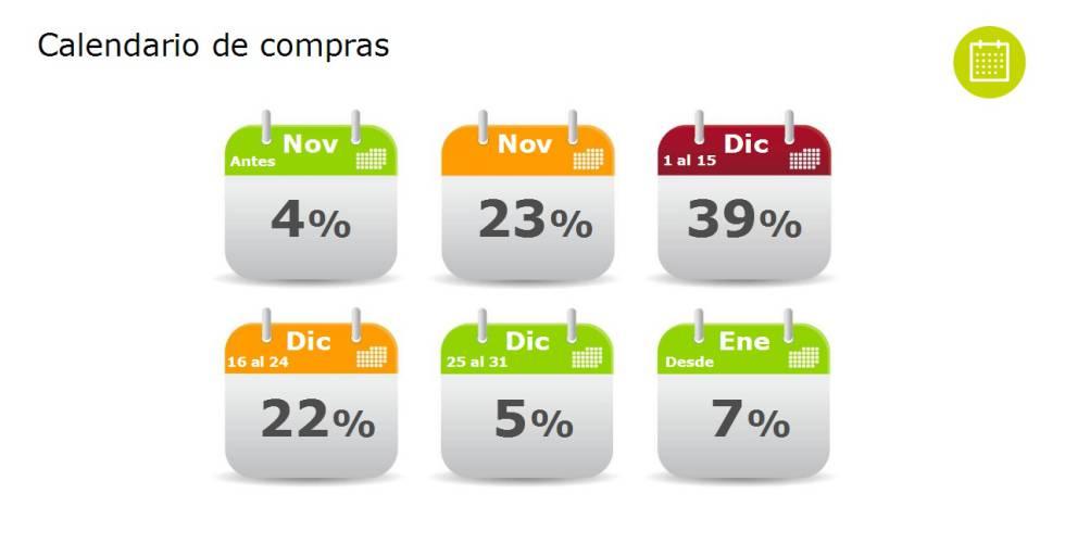 Los españoles gastarán 682 euros de media en Navidad, un 4% más