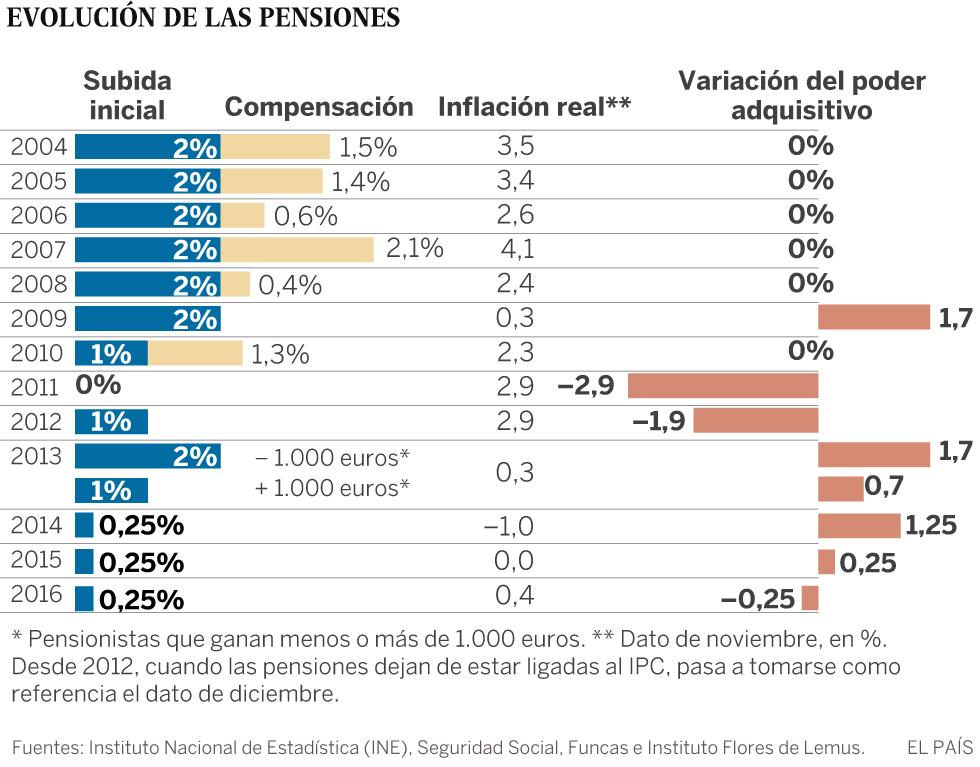 Los pensionistas perderán poder adquisitivo por el encarecimiento de la energía