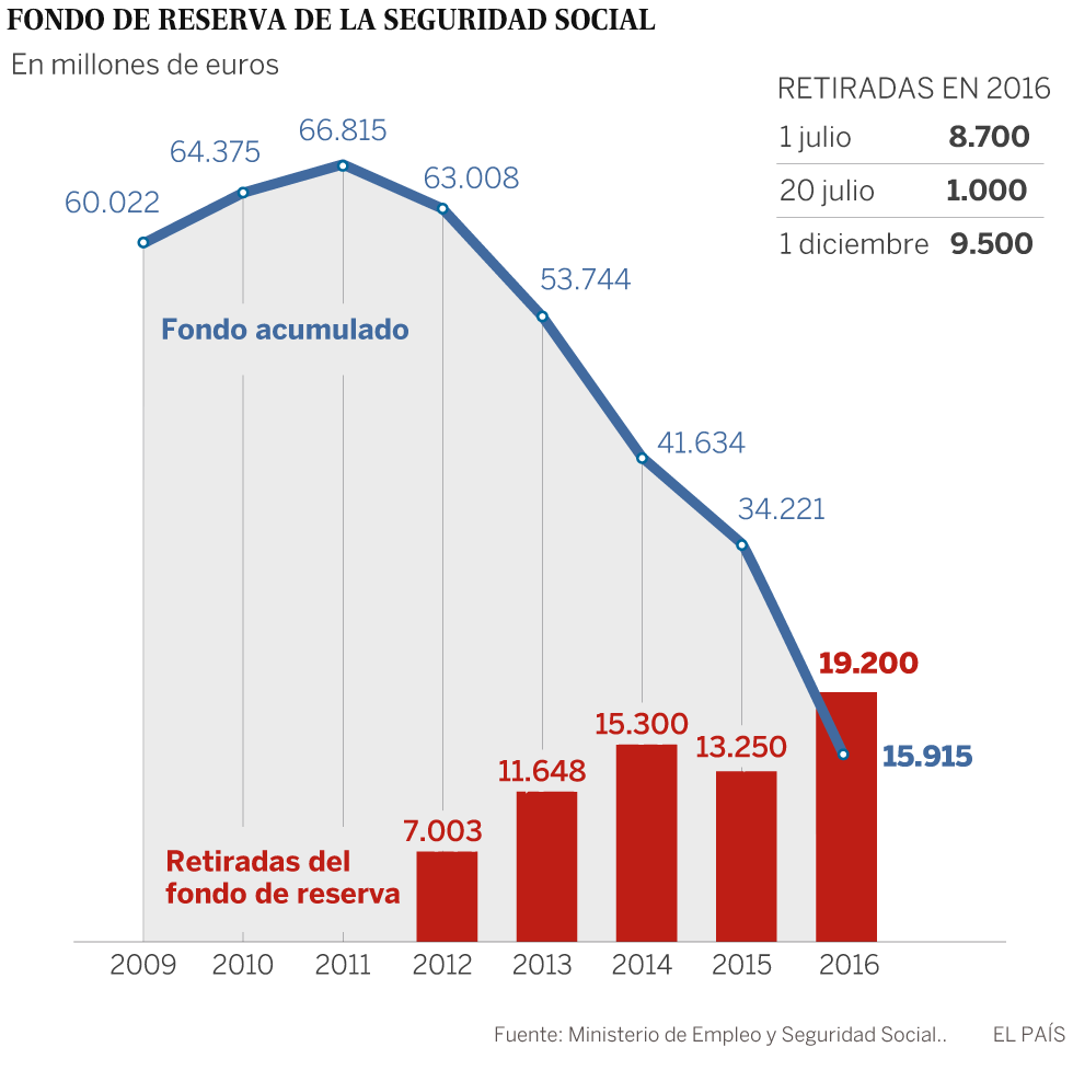 La Seguridad Social saca 9.500 millones de la hucha de las pensiones