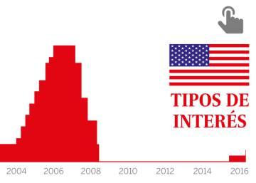 La evolución de los tipos de interés en EE UU
