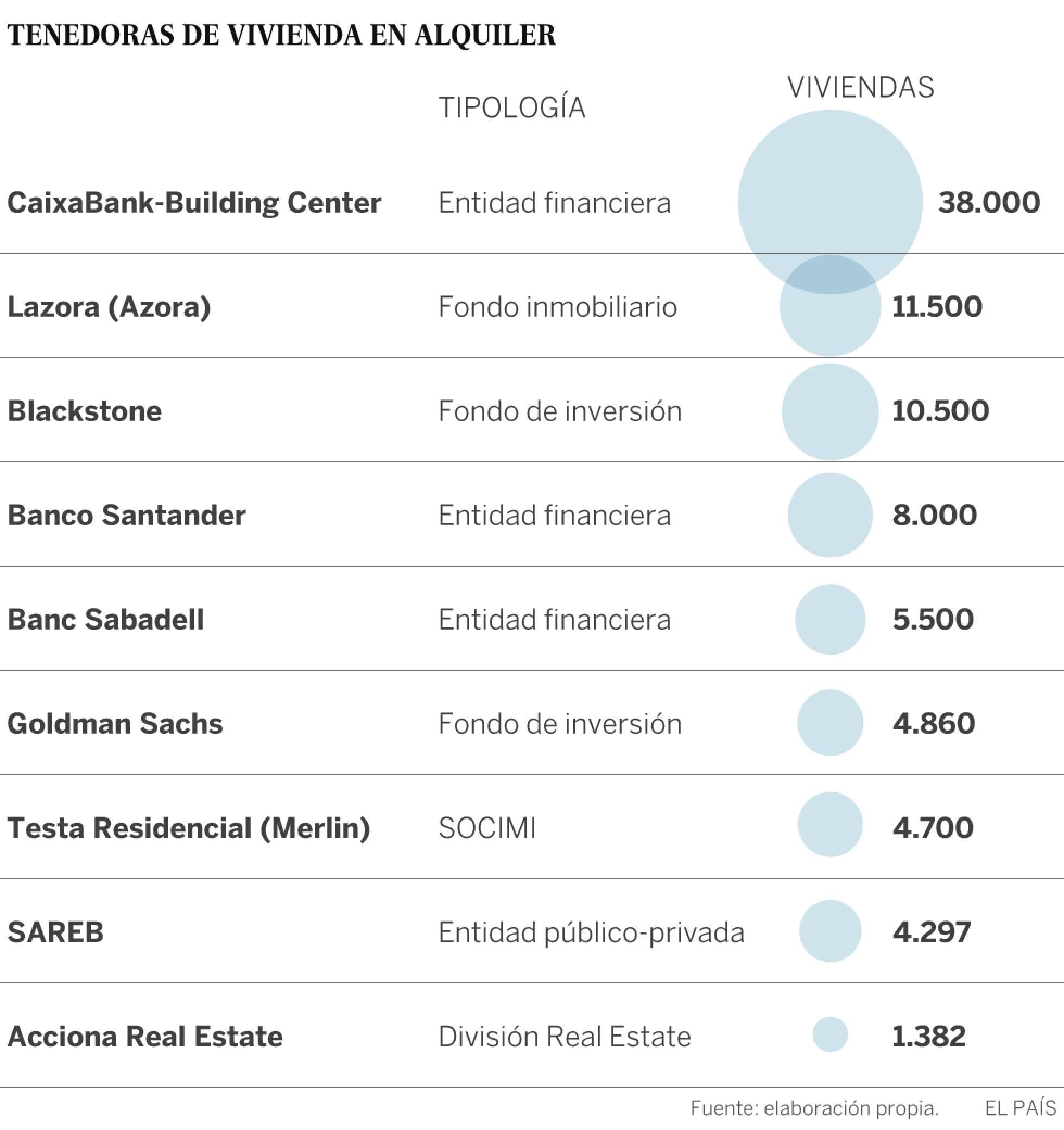 Realidades de la vivienda en el capitalismo español. Luchas contra los desahucios de viviendas. Inversiones y mercado inmobiliario - Página 19 1481822828_934197_1481834196_sumario_normal_recorte1