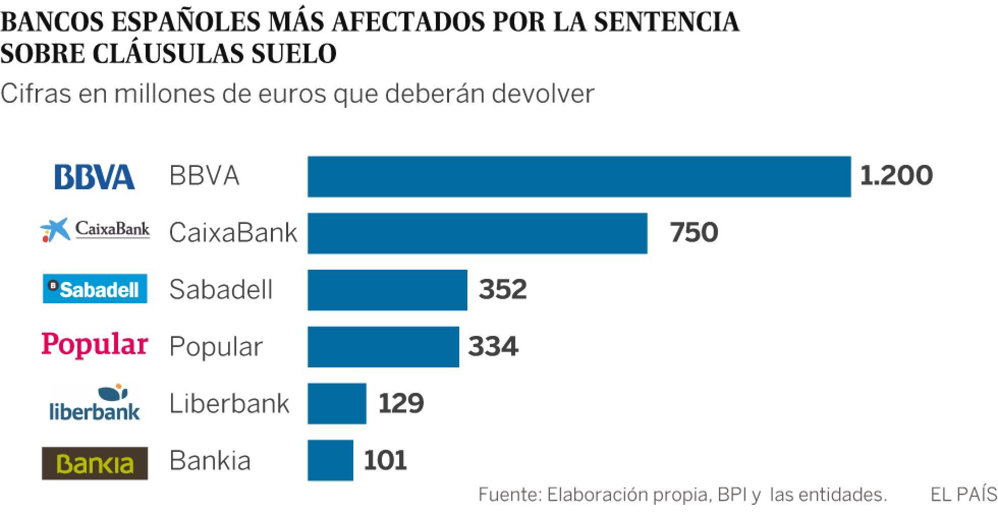 Diese 6 böesen spanischen Banken sollten Sie jetzt verklagen