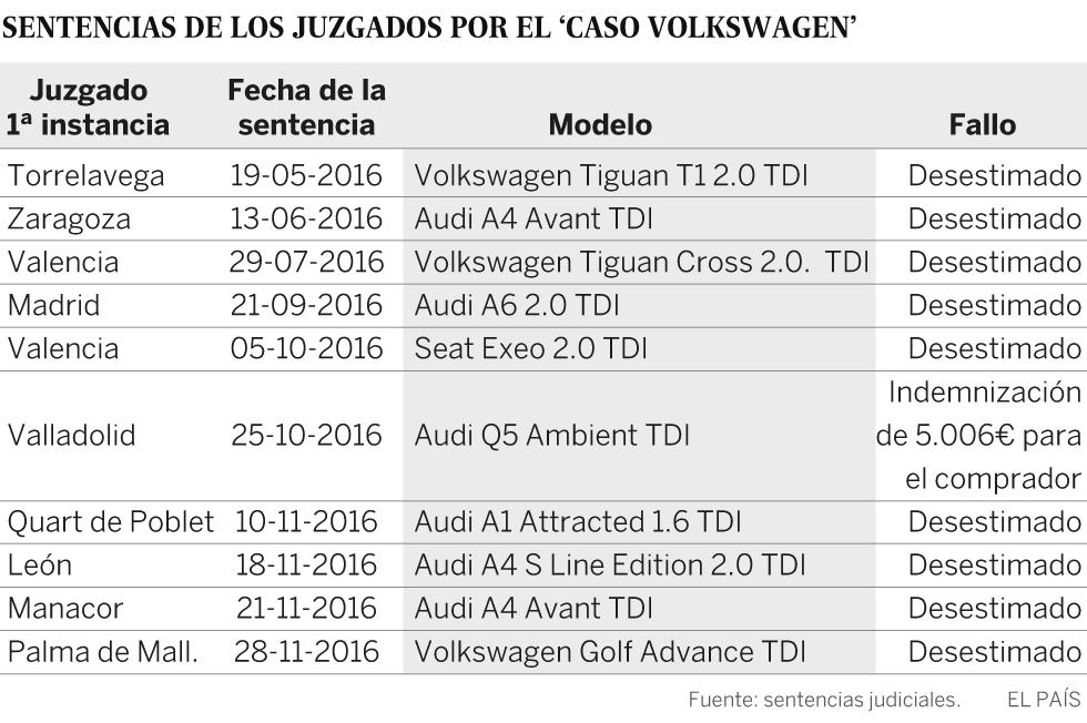 Volkswagen 9 - Afectados por las emisiones 1