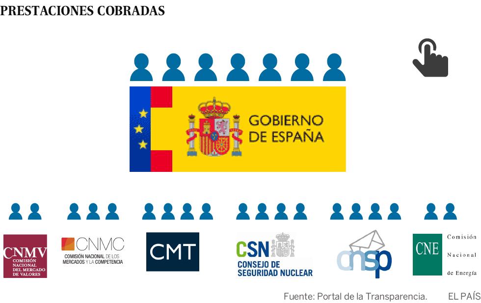 Tres millones de euros para pagar en España el 'paro' de los altos cargos