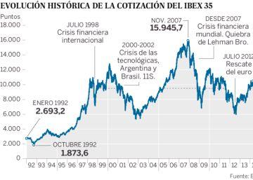 El Ibex 35 cumple 25 años con una revalorización del 255%