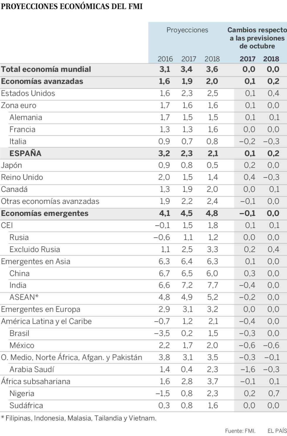 La recuperación en América Latina será más débil de lo esperado