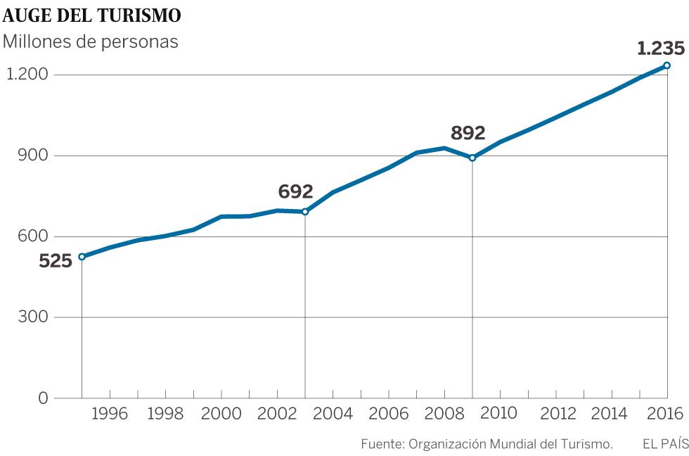 El turismo mundial crece un 3,9% y alcanza los 1.235 millones de visitantes