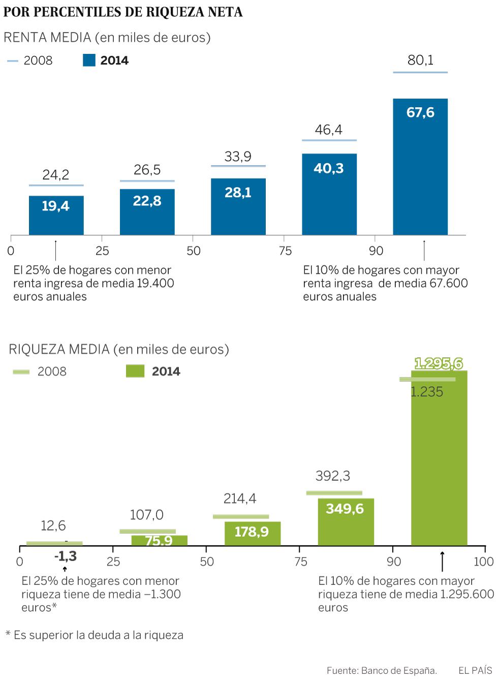 El 10% más rico de España acumula el 52,8% de la riqueza